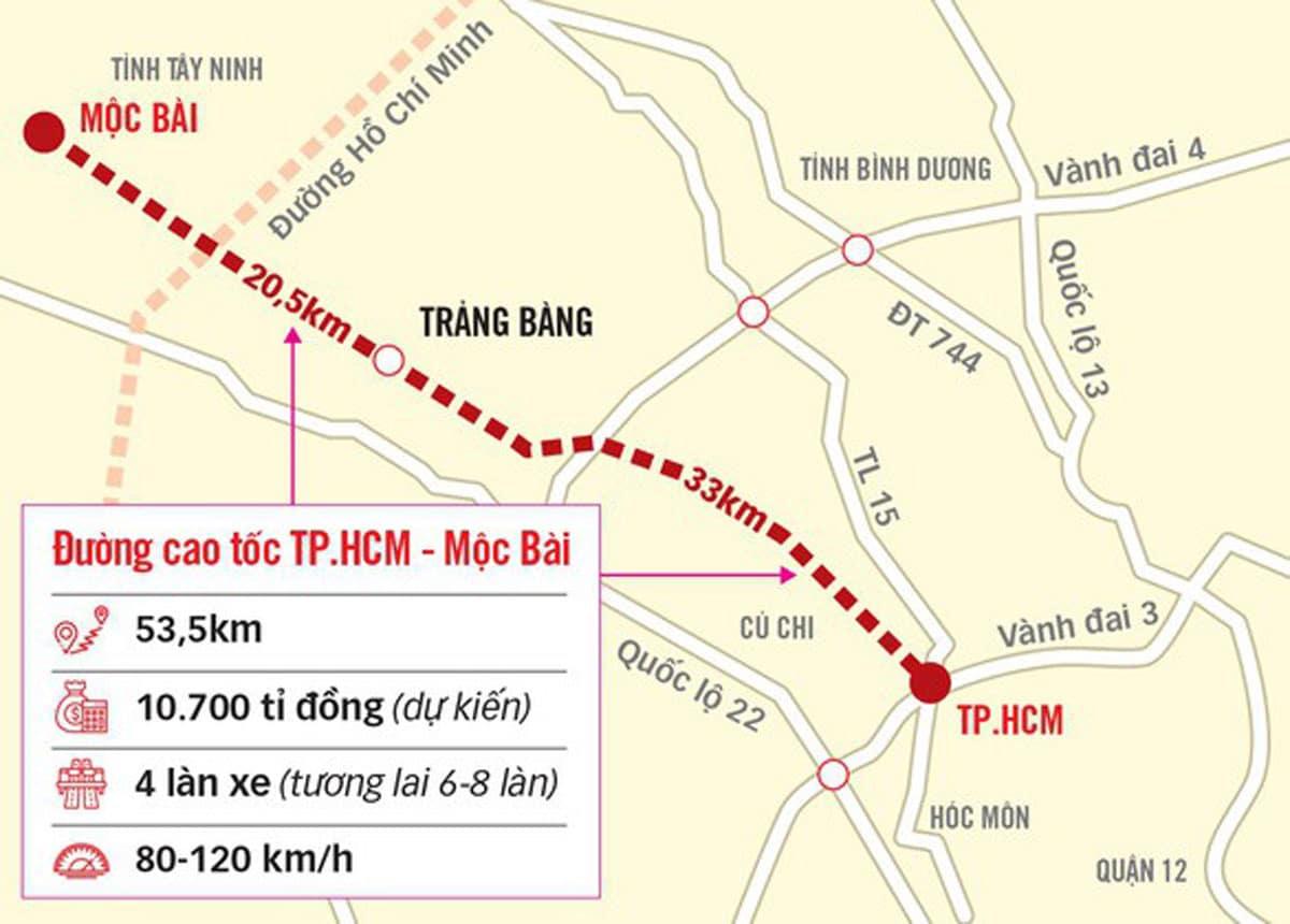 Đầu tư xây đường cao tốc thành phố Hồ Chí Minh – Mộc Bài